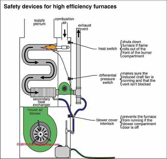 Diagram of components for a high efficient furnace