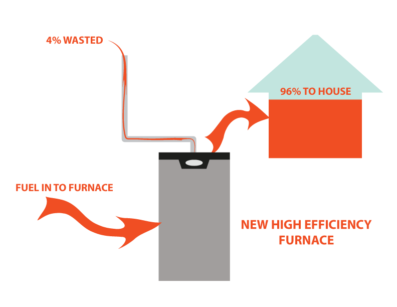 Diagram of high efficient furnace energy waste at 4%