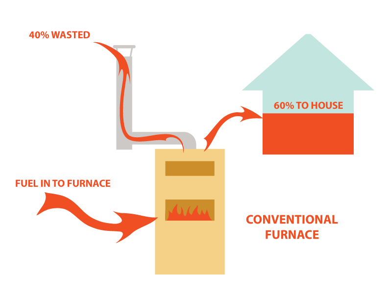 Diagram of in-efficient furnace energy waste at 40%