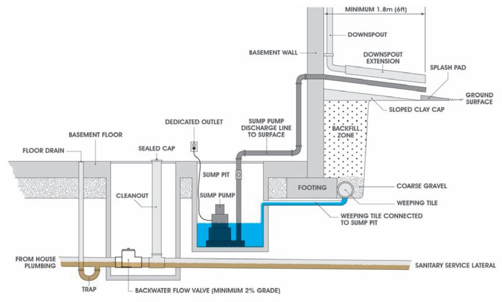 Diagram of a typical sump pump installation