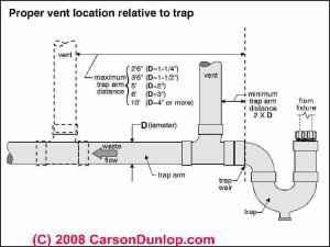 plumber-saskatoon-vent-location
