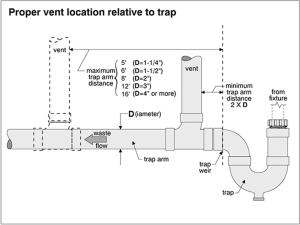vent-location-plumber-saskatoon