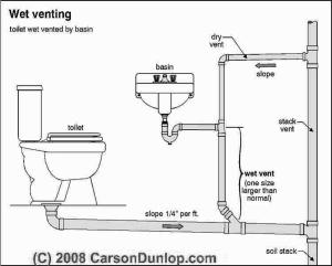vent-plumbing-saskatoon