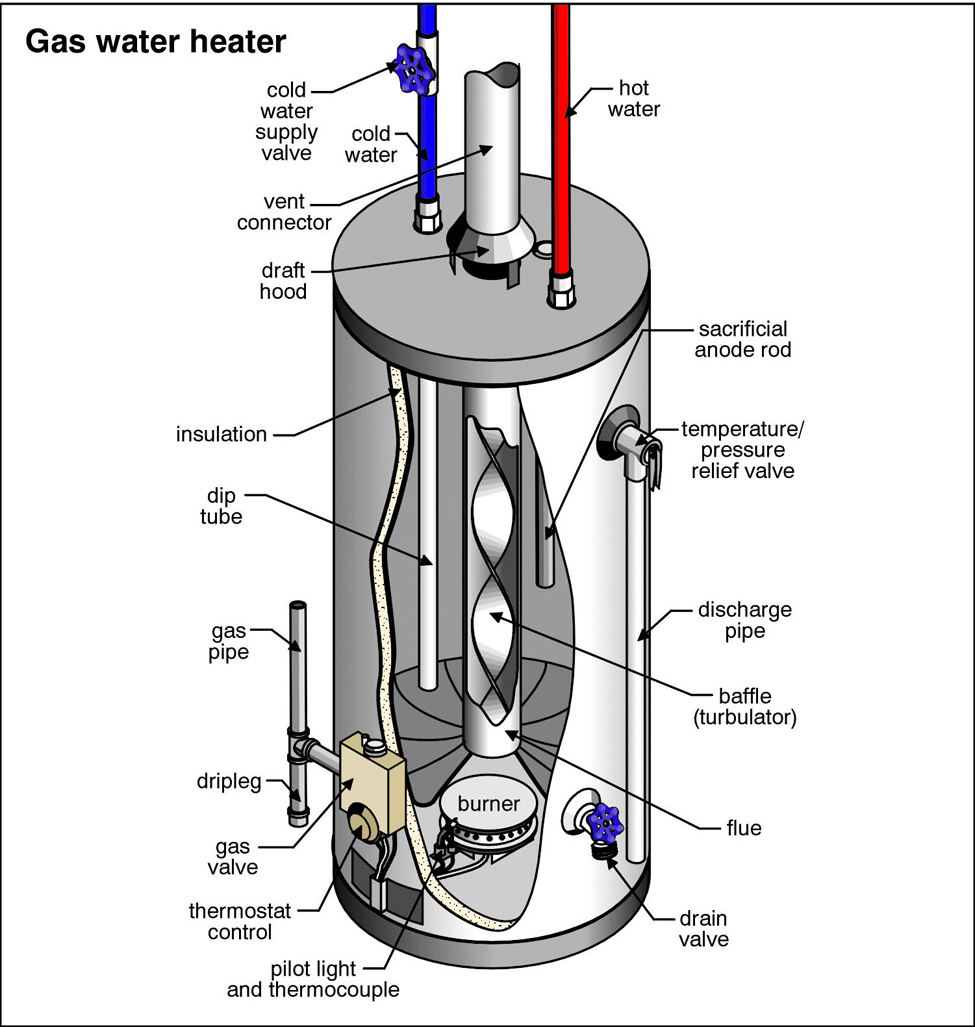 Tips For Water Heater Maintenance Pro Service Mechanical Hose Pipe Further Electric Hot Wiring Diagram Graphic Of The Internal And External Components A Gas