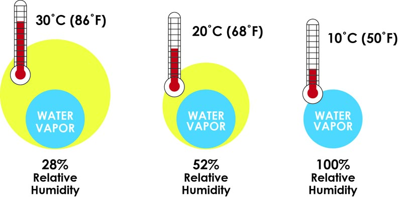 Image of 3 comparisons for temperature, relative humidity and water vapor (condensation)