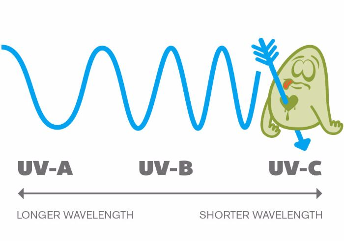 Image of uva, uvb and uvc wave lengths