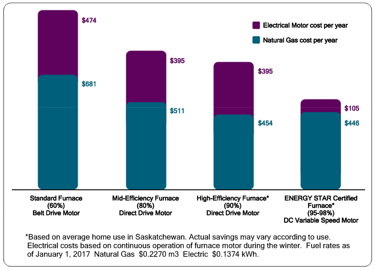 graph of furnace costs