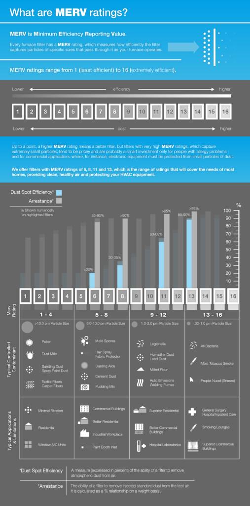 filter efficency chart