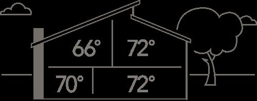 different temperatures