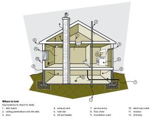 air leakage areas