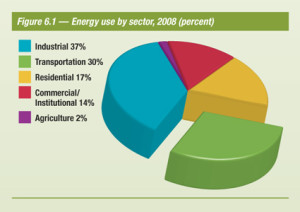 energy used in Canada