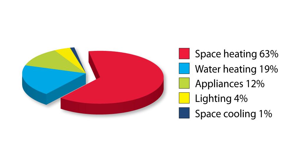 Pie Chart Home Energy Use Saskatoon Pro Service Mechanical