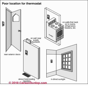 thermostat location