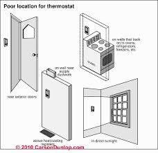 bad thermostat locations